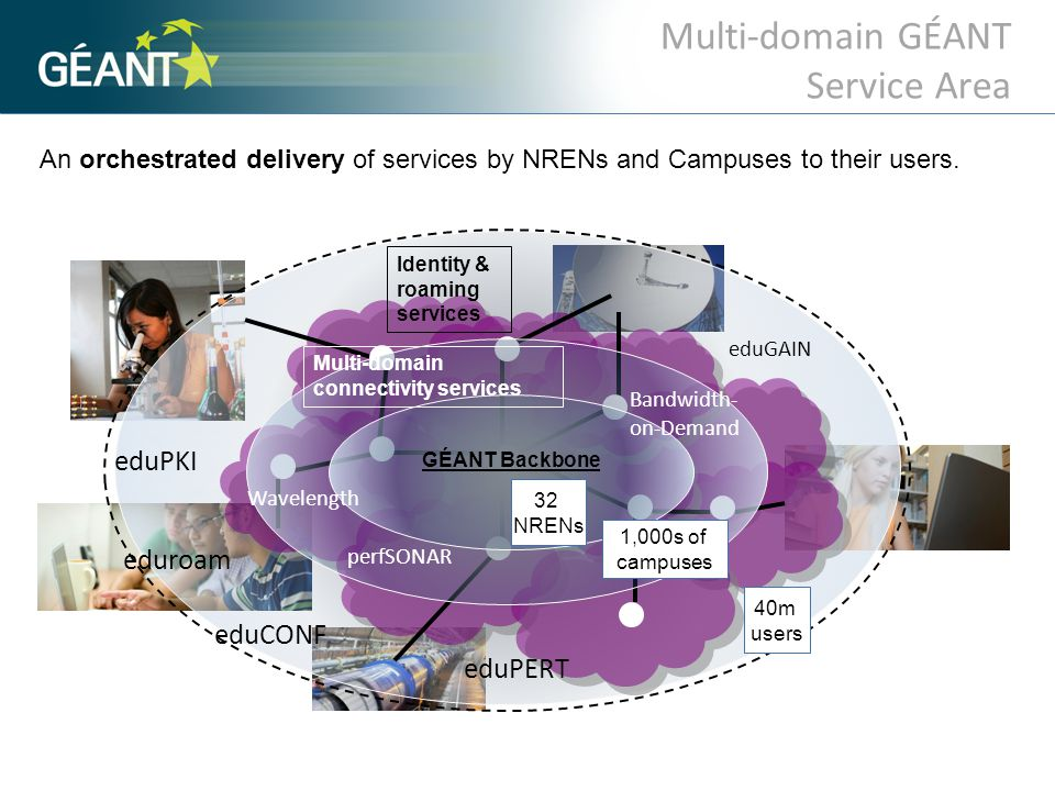 Domain 3 Domain 1Domain 2 Domain 4 perfSONAR MDM service deployments Collation of local network measurement data.