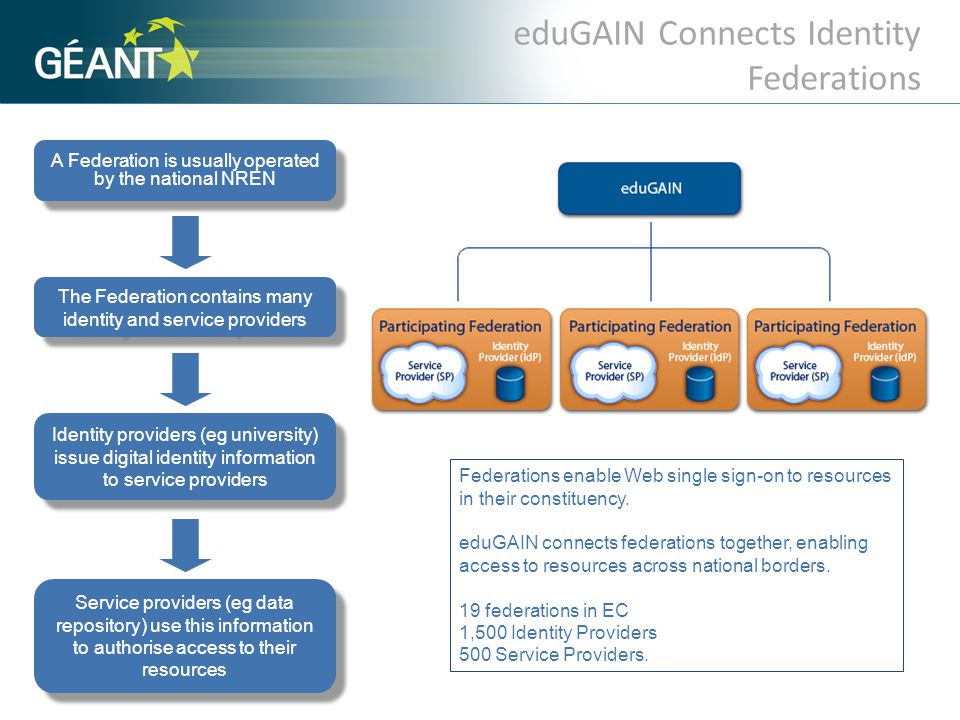 eduGAIN Connects Identity Federations Federations enable Web single sign-on to resources in their constituency. eduGAIN connects federations together,