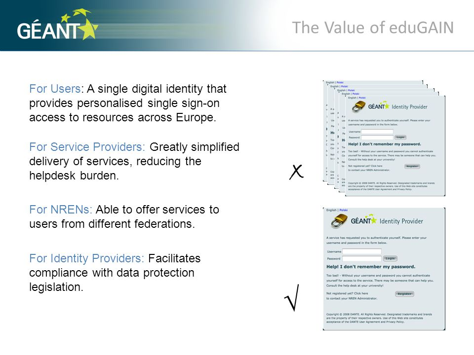 The Value of eduGAIN For Users: A single digital identity that provides personalised single sign-on access to resources across Europe. √ x For Service