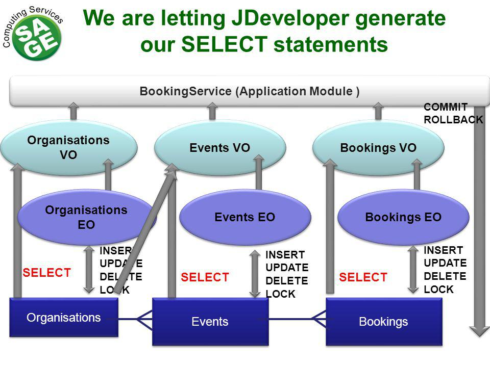 We are letting JDeveloper generate our SELECT statements Events Organisations Bookings Organisations VO Bookings VO Events VO SELECT Organisations EO Bookings EO Events EO INSERT UPDATE DELETE LOCK INSERT UPDATE DELETE LOCK INSERT UPDATE DELETE LOCK BookingService (Application Module ) COMMIT ROLLBACK