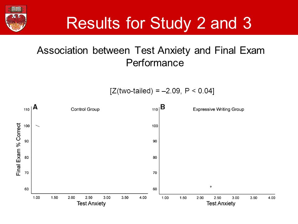 Association between Test Anxiety and Final Exam Performance Results for Study 2 and 3 [r(56)=-.51, p<.001][r(50)=-.14, p=.33] [Z(two-tailed) = –2.09, P < 0.04]