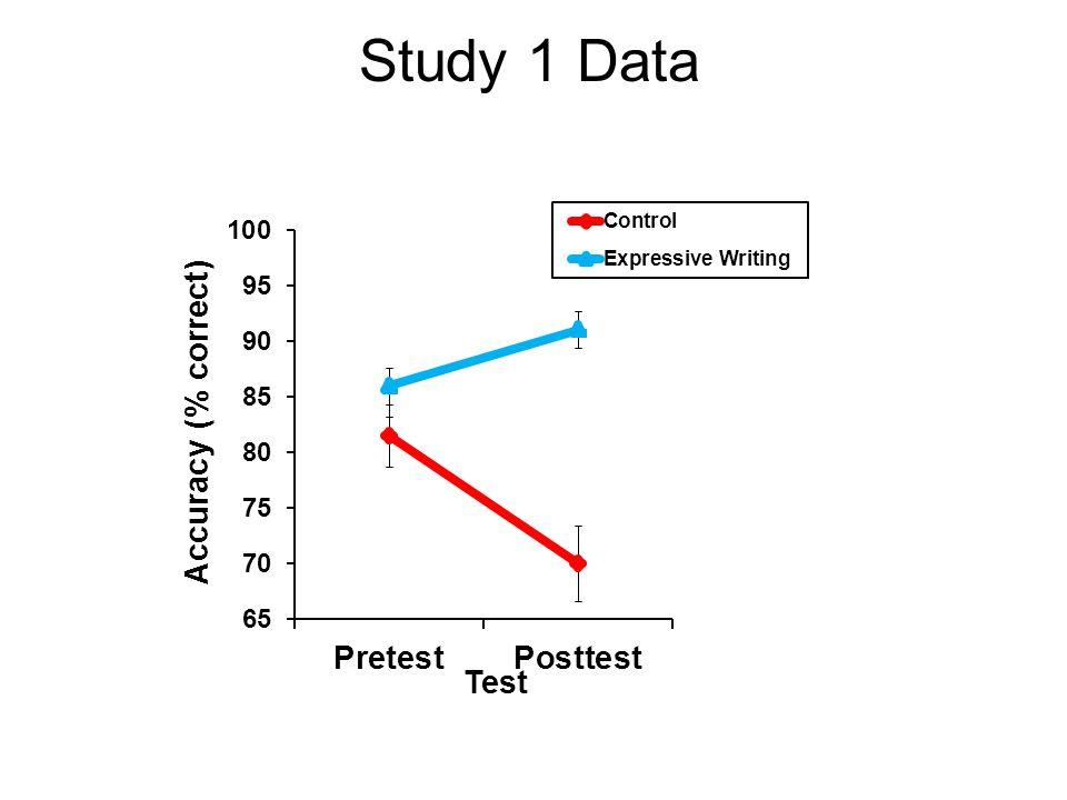 Study 1 Data