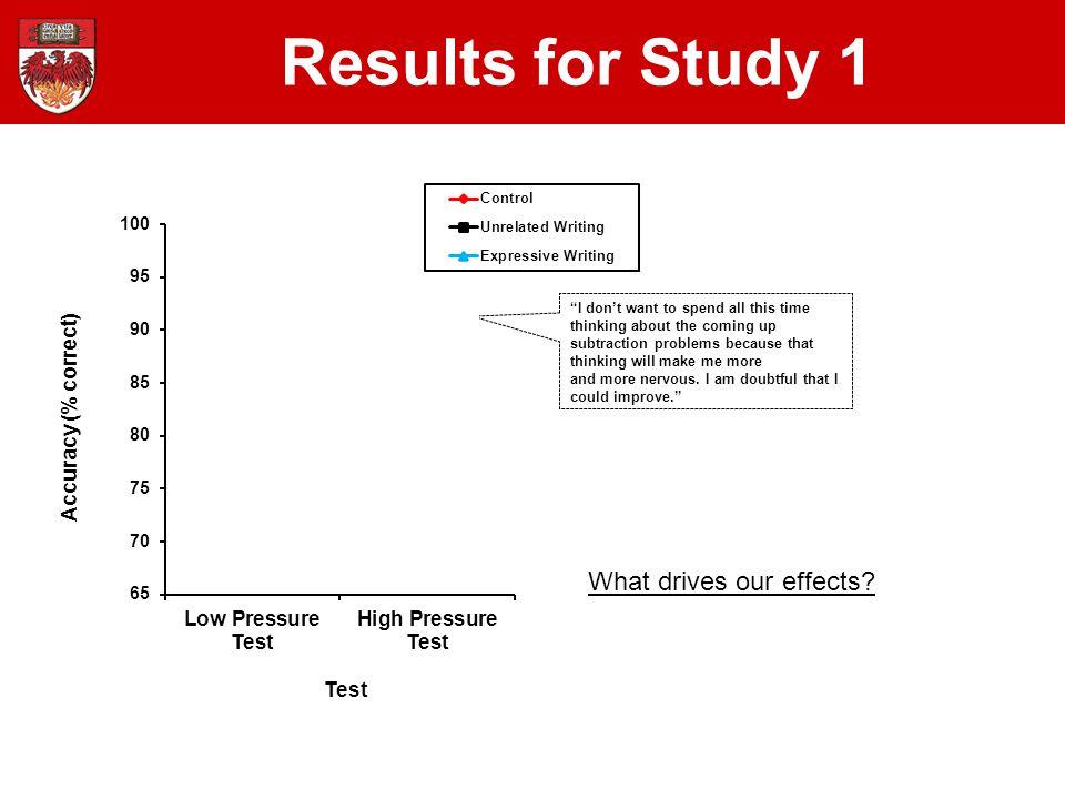 For more info see: Ramirez, G., & Beilock, S.L. (2011).