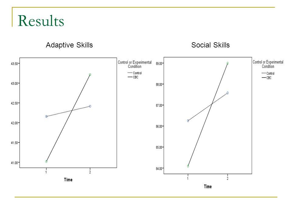 Results Adaptive SkillsSocial Skills