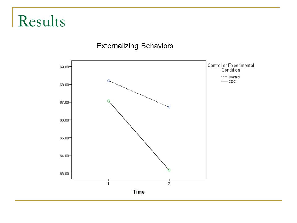 Results Externalizing Behaviors