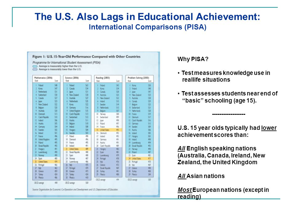 The U.S. Also Lags in Educational Achievement: International Comparisons (PISA) Why PISA.