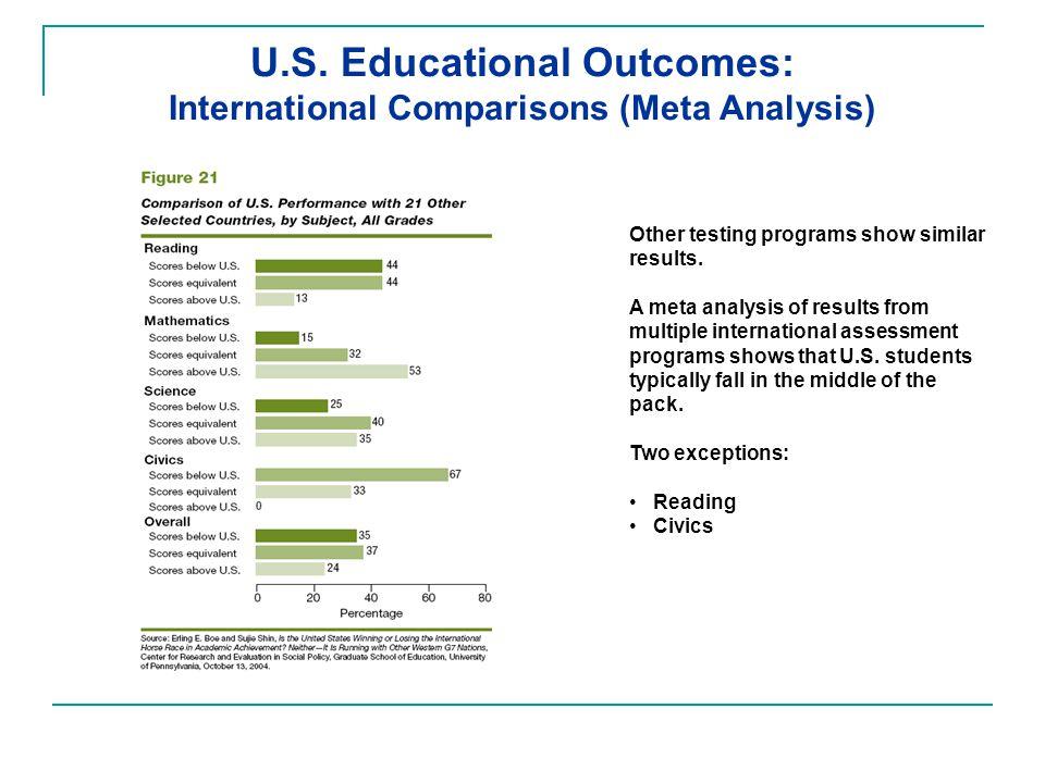 U.S. Educational Outcomes: International Comparisons (Meta Analysis) Other testing programs show similar results. A meta analysis of results from mult