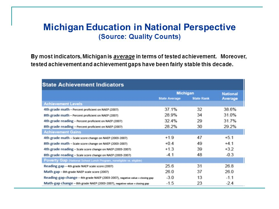 Michigan Education in National Perspective (Source: Quality Counts) By most indicators, Michigan is average in terms of tested achievement.