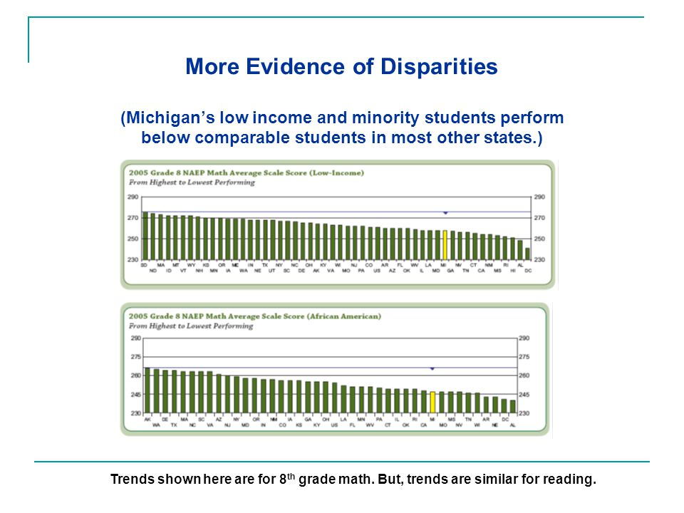 More Evidence of Disparities (Michigan's low income and minority students perform below comparable students in most other states.) Trends shown here are for 8 th grade math.