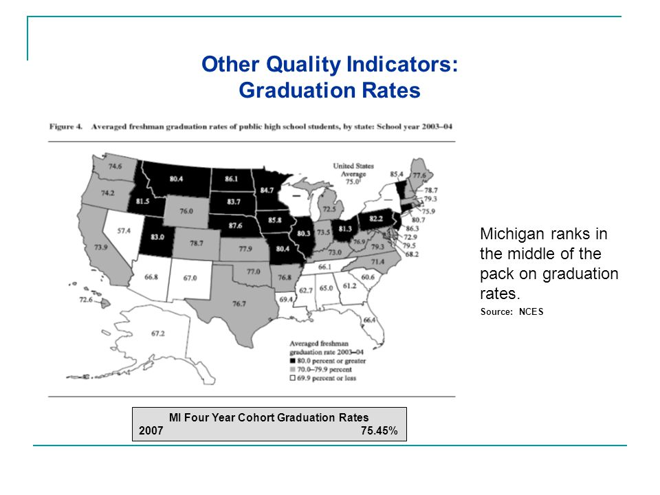 Other Quality Indicators: Graduation Rates Source: NCES MI Four Year Cohort Graduation Rates 2007 75.45% Michigan ranks in the middle of the pack on graduation rates.