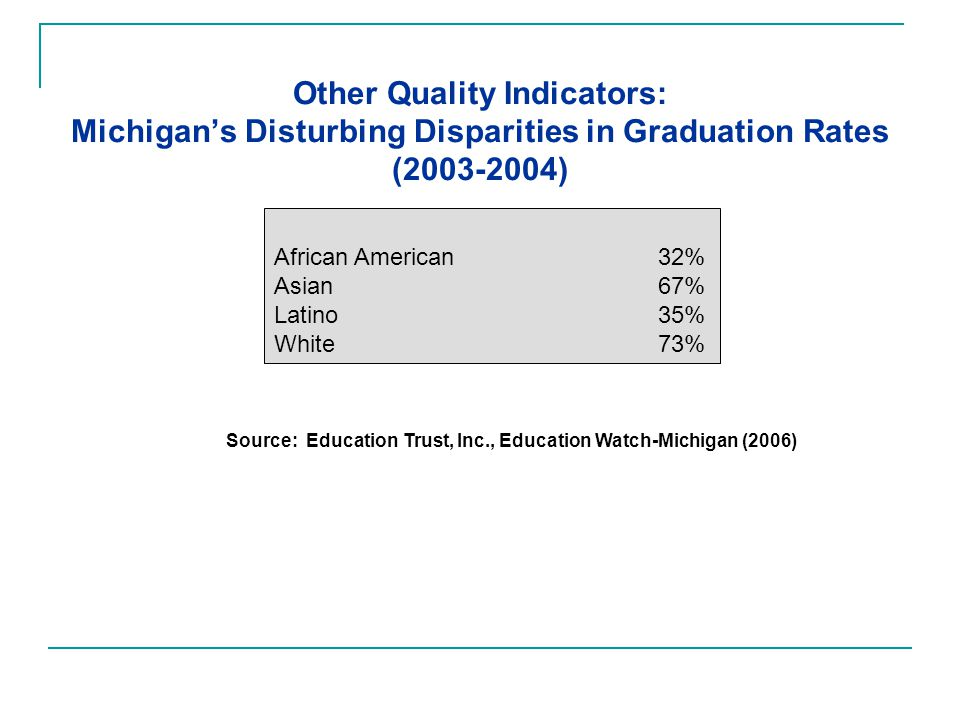 Other Quality Indicators: Michigan's Disturbing Disparities in Graduation Rates (2003-2004) Source: Education Trust, Inc., Education Watch-Michigan (2006) African American 32% Asian 67% Latino35% White73%