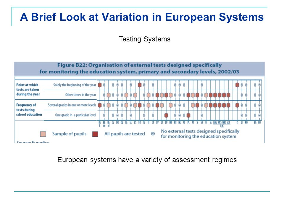 A Brief Look at Variation in European Systems Testing Systems European systems have a variety of assessment regimes