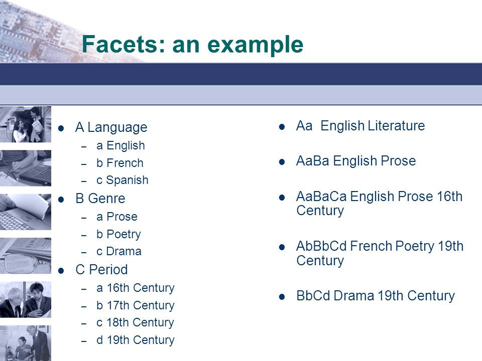 Facets: an example A Language – a English – b French – c Spanish B Genre – a Prose – b Poetry – c Drama C Period – a 16th Century – b 17th Century – c 18th Century – d 19th Century Aa English Literature AaBa English Prose AaBaCa English Prose 16th Century AbBbCd French Poetry 19th Century BbCd Drama 19th Century