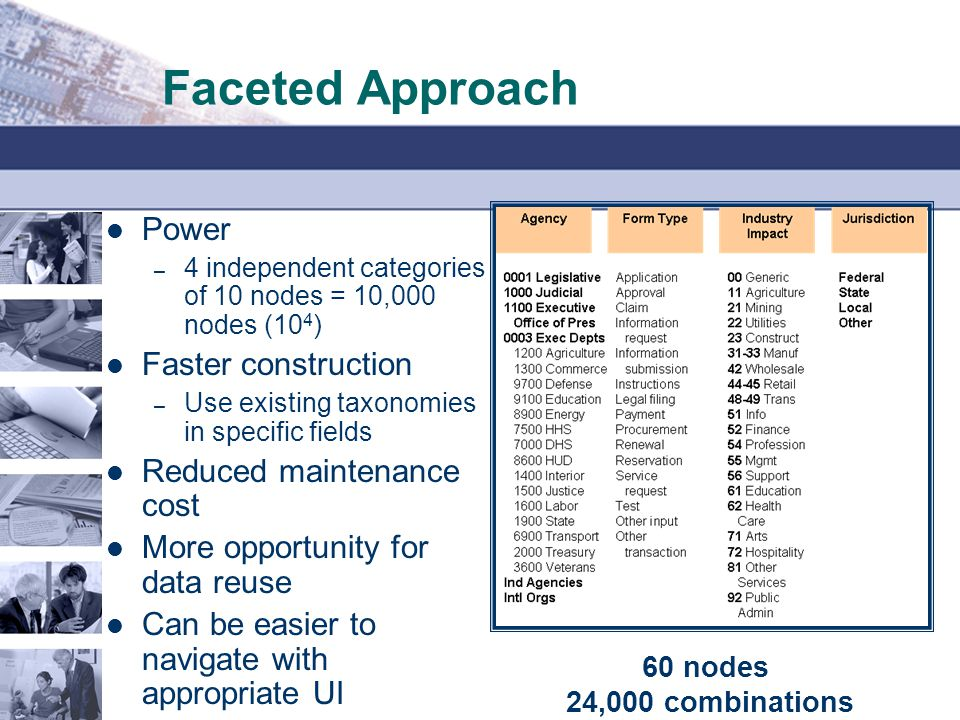 Faceted Approach Power – 4 independent categories of 10 nodes = 10,000 nodes (10 4 ) Faster construction – Use existing taxonomies in specific fields Reduced maintenance cost More opportunity for data reuse Can be easier to navigate with appropriate UI 60 nodes 24,000 combinations