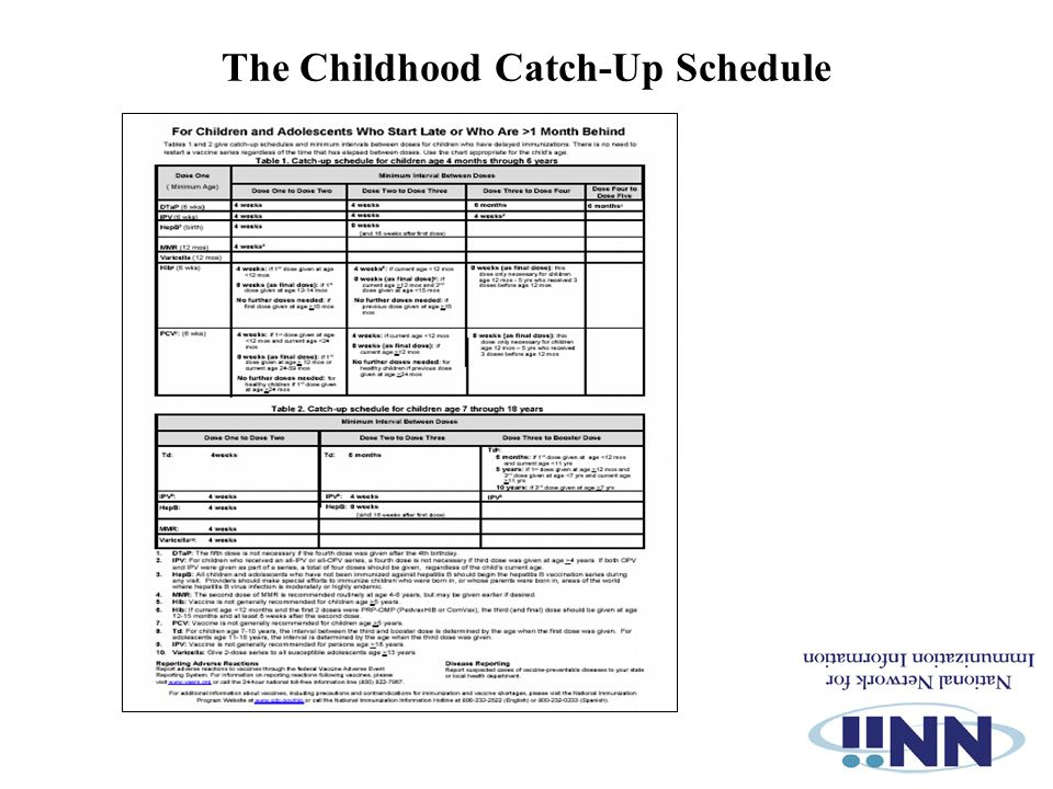 The Childhood Catch-Up Schedule