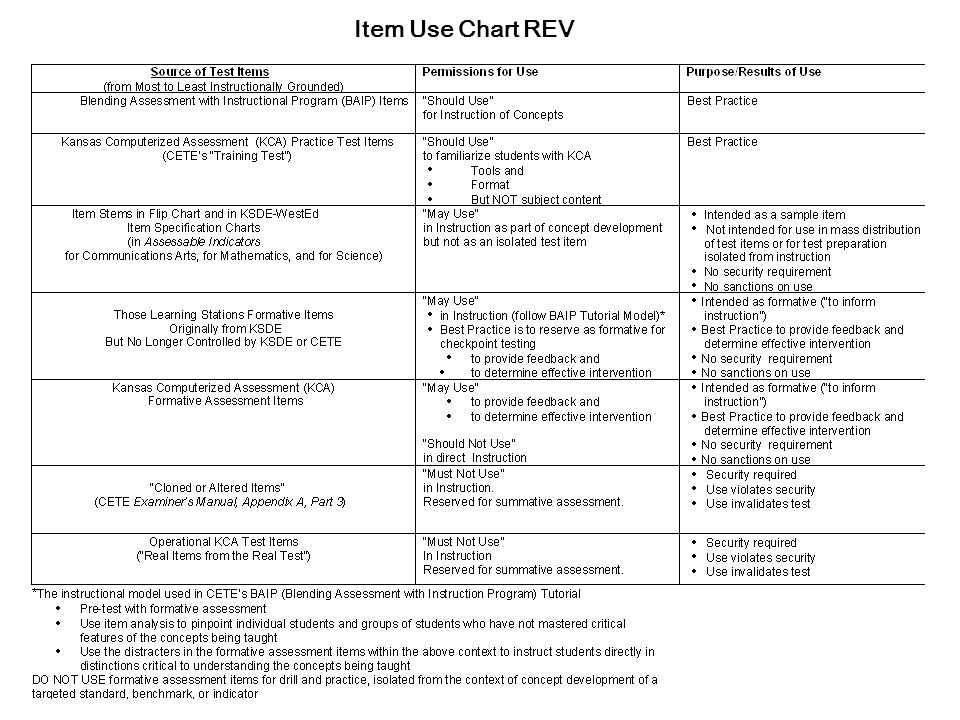 Item Use Chart REV