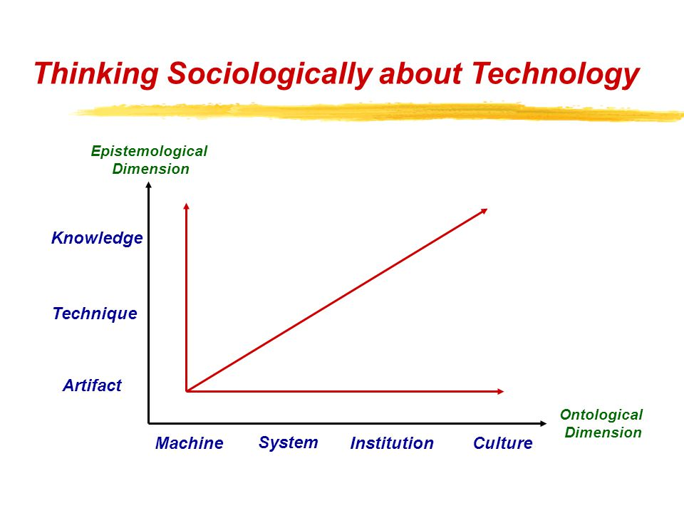"""a.Technology in human history Technology of hunting 'Technology of pastoralism Technology of horsemanship ƒTechnology of farming Technology of irrigation """"Manufacturing industrial technology Information technology Thinking Sociologically about Technology"""