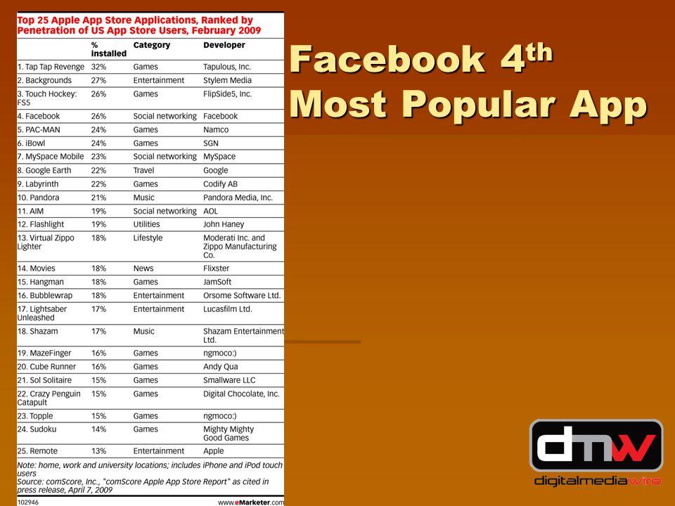 Facebook 4 th Most Popular App