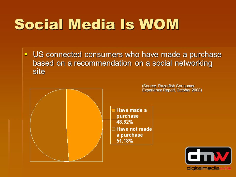 Social Media Is WOM  US connected consumers who have made a purchase based on a recommendation on a social networking site (Source: Razorfish Consumer Experience Report, October 2008)