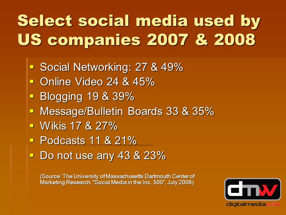 Select social media used by US companies 2007 & 2008  Social Networking: 27 & 49%  Online Video 24 & 45%  Blogging 19 & 39%  Message/Bulletin Boards 33 & 35%  Wikis 17 & 27%  Podcasts 11 & 21%  Do not use any 43 & 23% (Source: The University of Massachusetts Dartmouth Center of Marketing Research, Social Media in the Inc.