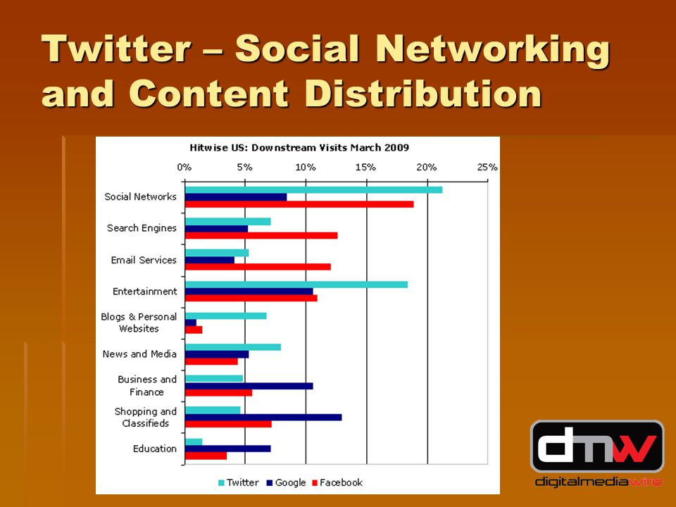 Twitter – Social Networking and Content Distribution