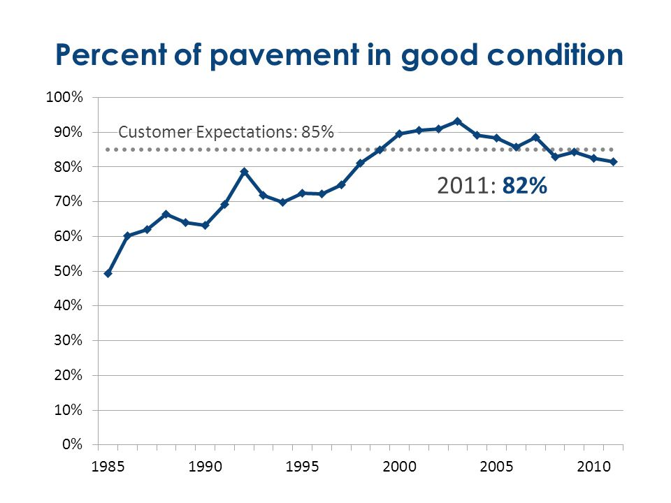 Percent of pavement in good condition Customer Expectations: 85% 2011: 82%