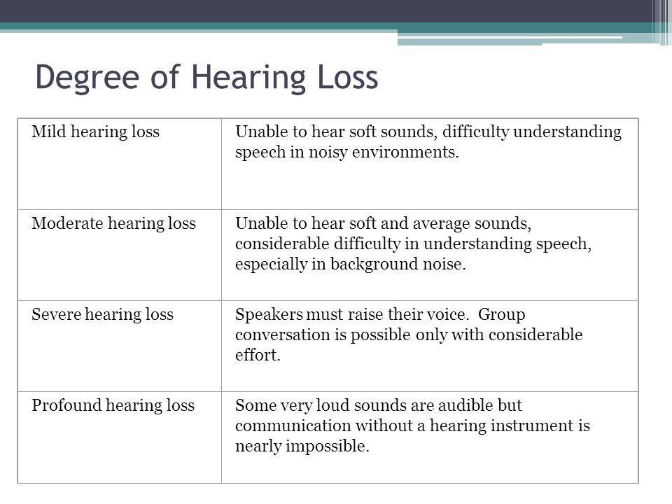 Degree of Hearing Loss Mild hearing lossUnable to hear soft sounds, difficulty understanding speech in noisy environments.