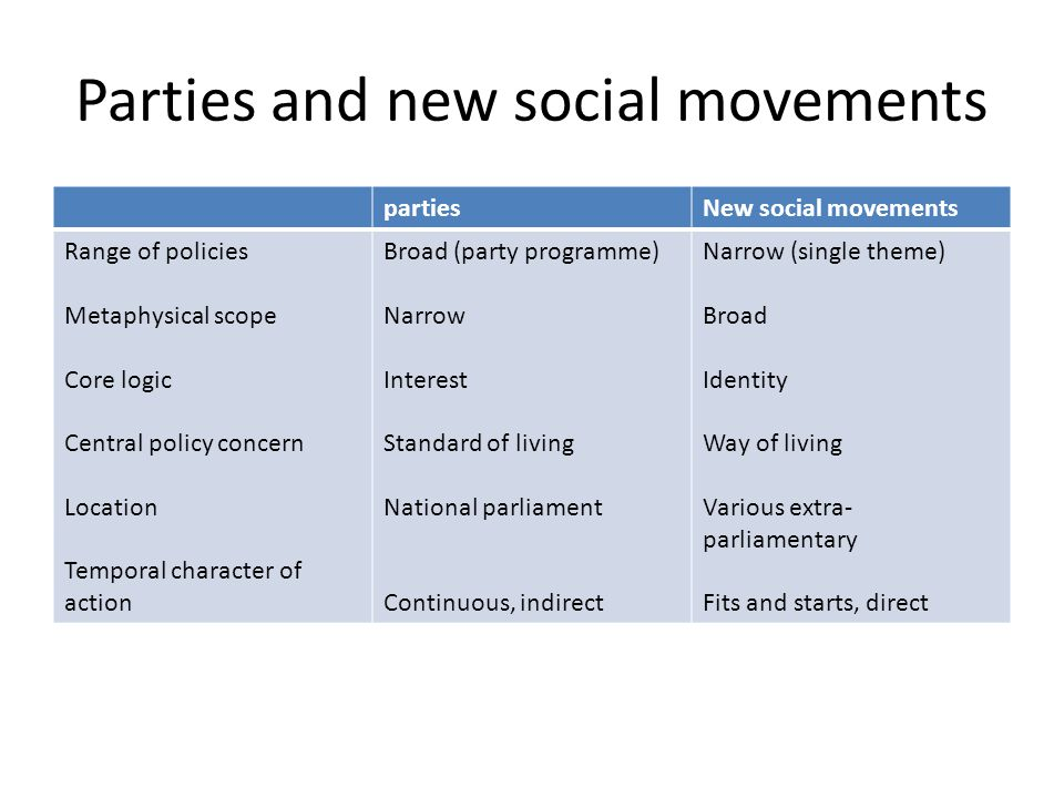 Parties and new social movements partiesNew social movements Range of policies Metaphysical scope Core logic Central policy concern Location Temporal