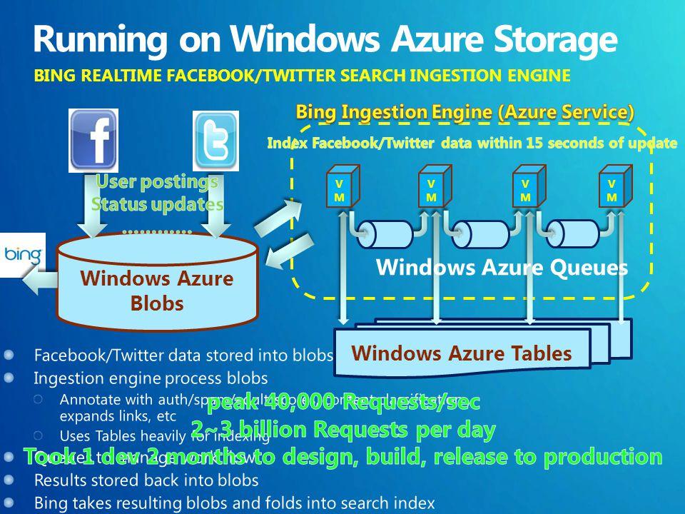 BING REALTIME FACEBOOK/TWITTER SEARCH INGESTION ENGINE Windows Azure Blobs Windows Azure Tables VMVM VMVM VMVM VMVM