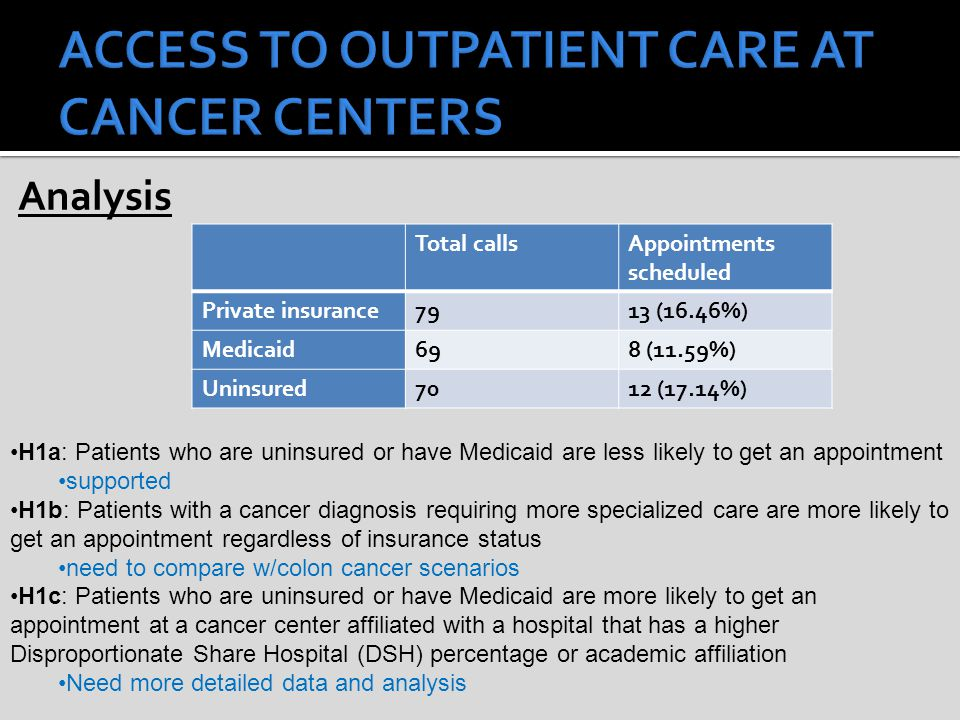 Analysis Total callsAppointments scheduled Private insurance7913 (16.46%) Medicaid698 (11.59%) Uninsured7012 (17.14%) H1a: Patients who are uninsured or have Medicaid are less likely to get an appointment supported H1b: Patients with a cancer diagnosis requiring more specialized care are more likely to get an appointment regardless of insurance status need to compare w/colon cancer scenarios H1c: Patients who are uninsured or have Medicaid are more likely to get an appointment at a cancer center affiliated with a hospital that has a higher Disproportionate Share Hospital (DSH) percentage or academic affiliation Need more detailed data and analysis