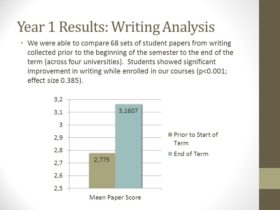 Year 1 Results: Writing Analysis We were able to compare 68 sets of student papers from writing collected prior to the beginning of the semester to th