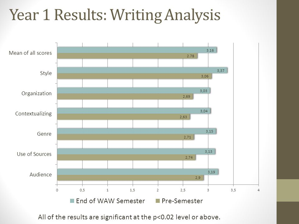 Year 1 Results: Writing Analysis All of the results are significant at the p<0.02 level or above.