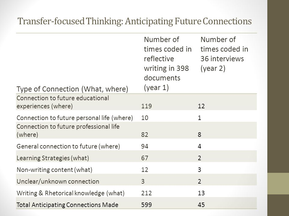 Transfer-focused Thinking: Anticipating Future Connections Type of Connection (What, where) Number of times coded in reflective writing in 398 documen