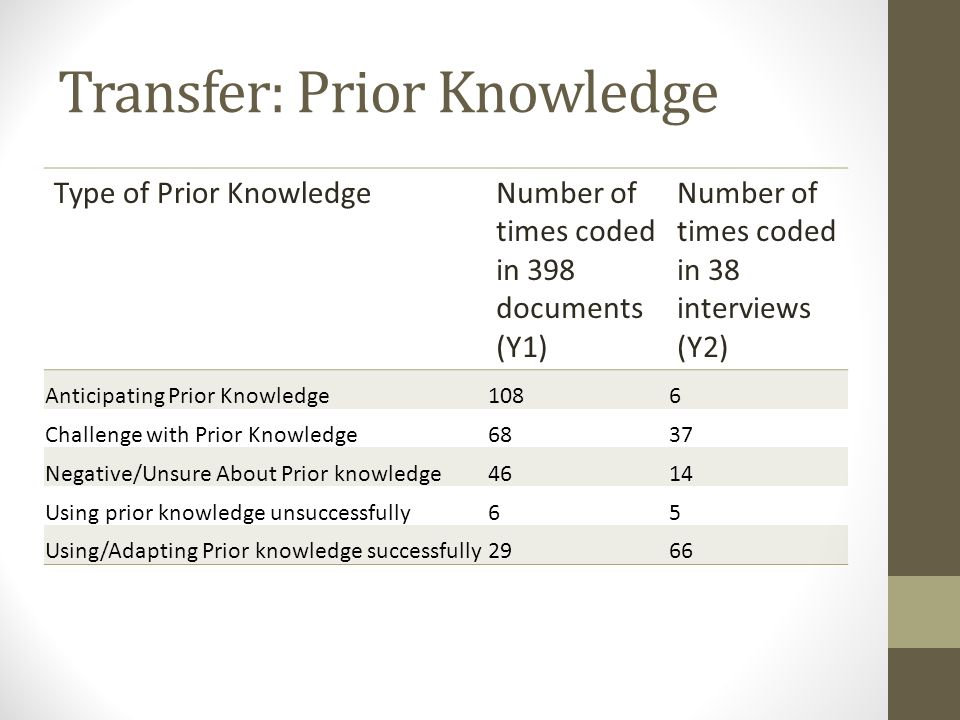 Transfer: Prior Knowledge Type of Prior KnowledgeNumber of times coded in 398 documents (Y1) Number of times coded in 38 interviews (Y2) Anticipating