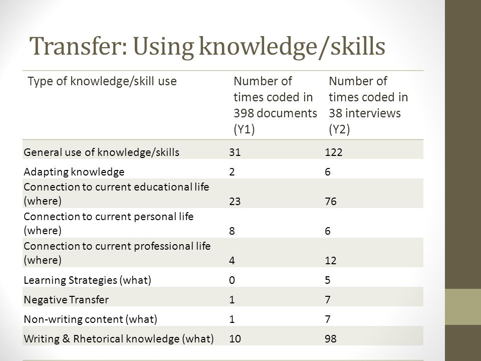 Transfer: Using knowledge/skills Type of knowledge/skill useNumber of times coded in 398 documents (Y1) Number of times coded in 38 interviews (Y2) Ge