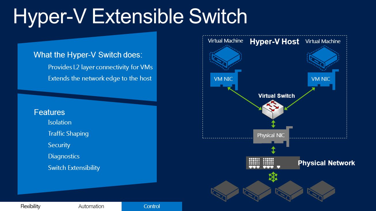 ControlAutomation What the Hyper-V Switch does: Provides L2 layer connectivity for VMsExtends the network edge to the host Features Isolation Traffic Shaping Security Diagnostics Switch Extensibility Physical Network Hyper-V Host Virtual Switch VM NIC Virtual Machine Physical NIC