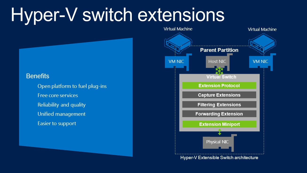 Host NIC Hyper-V Extensible Switch architecture Parent Partition Extension C Extension D Extension A Extension Miniport Extension Protocol Virtual Switch Capture Extensions Filtering Extensions Forwarding Extension VM NIC Virtual Machine Physical NIC Benefits Open platform to fuel plug-insFree core servicesReliability and qualityUnified managementEasier to support