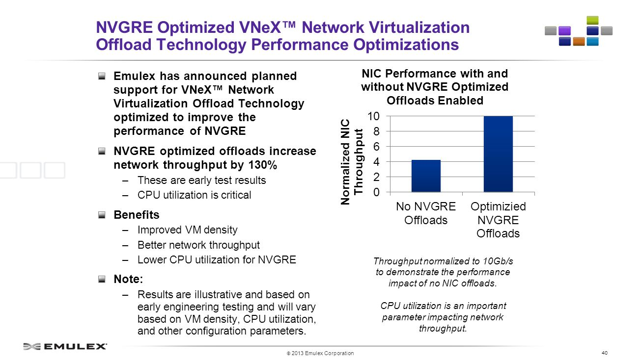40 © 2013 Emulex Corporation NVGRE Optimized VNeX™ Network Virtualization Offload Technology Performance Optimizations Emulex has announced planned support for VNeX™ Network Virtualization Offload Technology optimized to improve the performance of NVGRE NVGRE optimized offloads increase network throughput by 130% –These are early test results –CPU utilization is critical Benefits –Improved VM density –Better network throughput –Lower CPU utilization for NVGRE Note: –Results are illustrative and based on early engineering testing and will vary based on VM density, CPU utilization, and other configuration parameters.