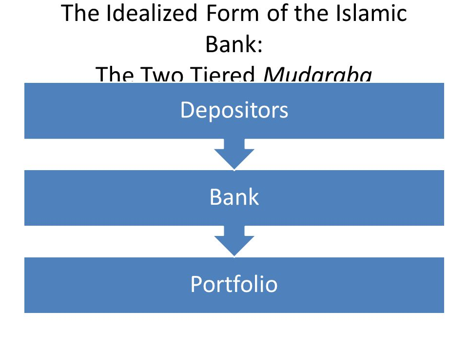 The Idealized Form of the Islamic Bank: The Two Tiered Mudaraba Portfolio Bank Depositors