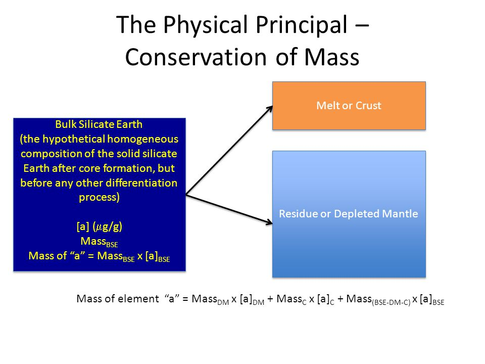 The Physical Principal – Conservation of Mass Bulk Silicate Earth (the hypothetical homogeneous composition of the solid silicate Earth after core formation, but before any other differentiation process) [a] (  g/g) Mass BSE Mass of a = Mass BSE x [a] BSE Bulk Silicate Earth (the hypothetical homogeneous composition of the solid silicate Earth after core formation, but before any other differentiation process) [a] (  g/g) Mass BSE Mass of a = Mass BSE x [a] BSE Melt or Crust Residue or Depleted Mantle Mass of element a = Mass DM x [a] DM + Mass C x [a] C + Mass (BSE-DM-C) x [a] BSE