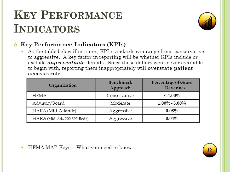 K EY P ERFORMANCE I NDICATORS Key Performance Indicators (KPIs) As the table below illustrates, KPI standards can range from conservative to aggressive.