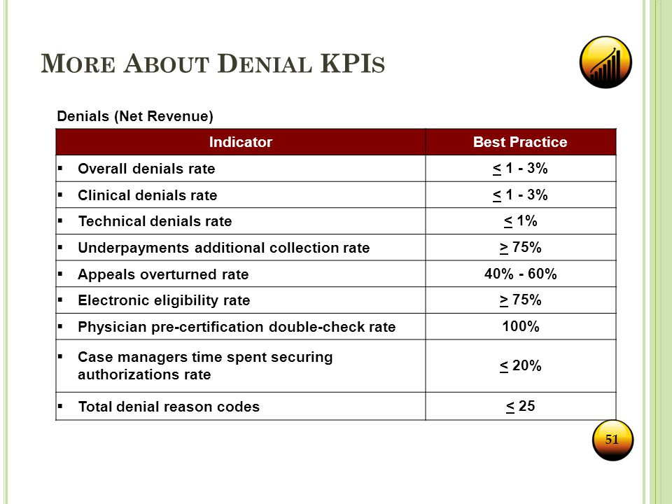 Denials (Net Revenue) IndicatorBest Practice  Overall denials rate< 1 - 3%  Clinical denials rate< 1 - 3%  Technical denials rate< 1%  Underpayments additional collection rate> 75%  Appeals overturned rate40% - 60%  Electronic eligibility rate> 75%  Physician pre-certification double-check rate100%  Case managers time spent securing authorizations rate < 20%  Total denial reason codes< 25 51 M ORE A BOUT D ENIAL KPI S