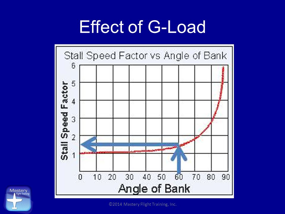 Effect of G-Load ©2014 Mastery Flight Training, Inc.
