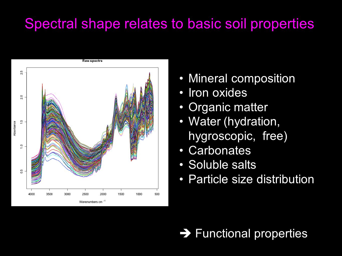 Spectral shape relates to basic soil properties Mineral composition Iron oxides Organic matter Water (hydration, hygroscopic, free) Carbonates Soluble salts Particle size distribution  Functional properties