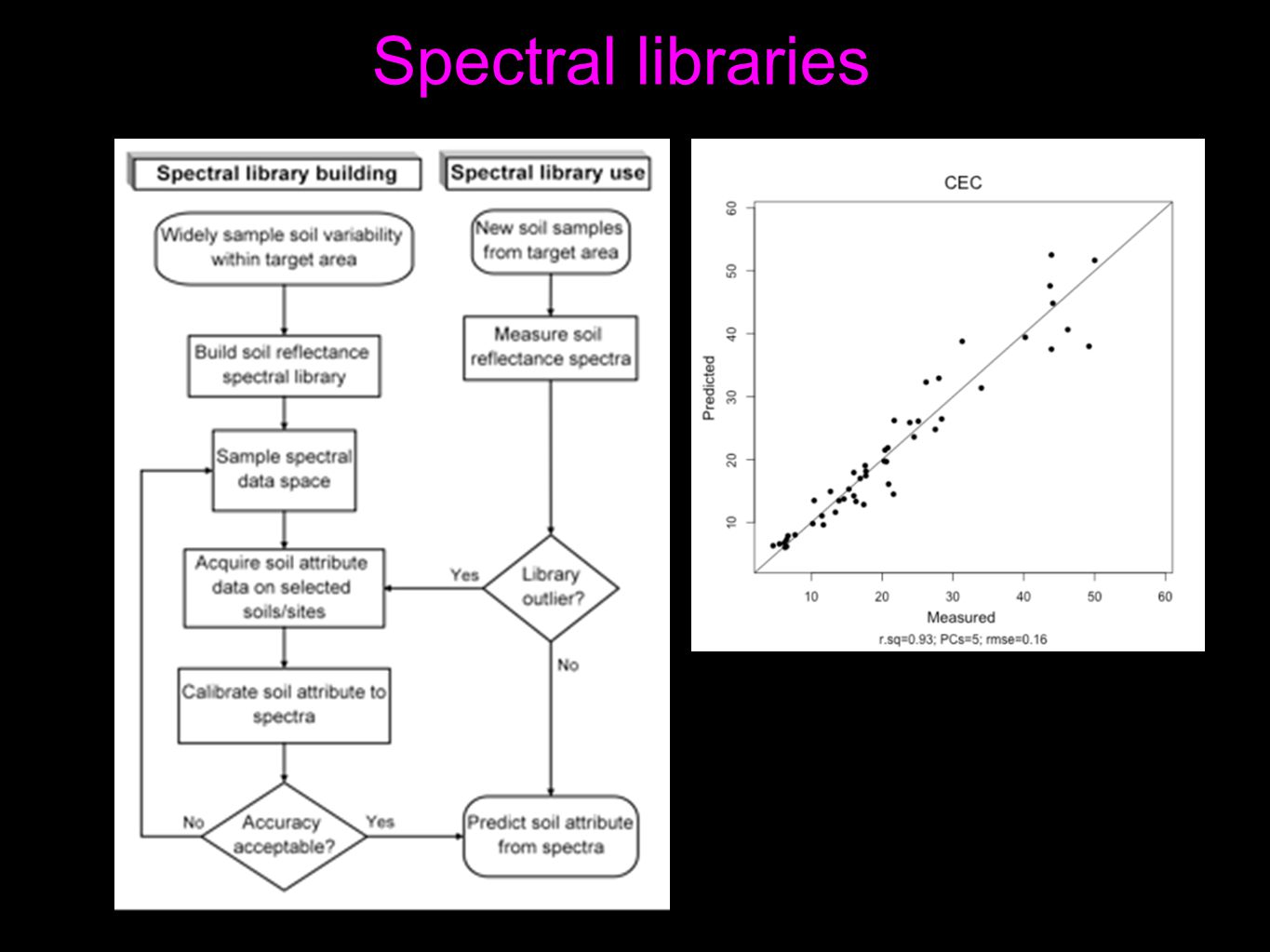 Spectral libraries