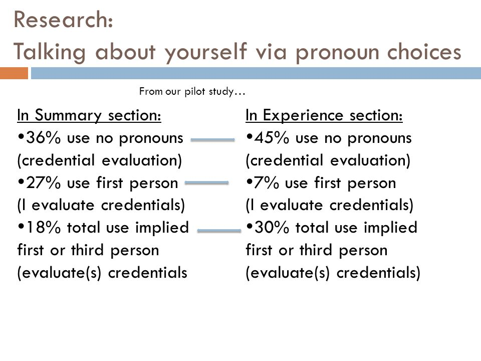 Research: Talking about yourself via pronoun choices In Summary section:  36% use no pronouns (credential evaluation)  27% use first person (I evaluate credentials)  18% total use implied first or third person (evaluate(s) credentials From our pilot study… In Experience section:  45% use no pronouns (credential evaluation)  7% use first person (I evaluate credentials)  30% total use implied first or third person (evaluate(s) credentials)