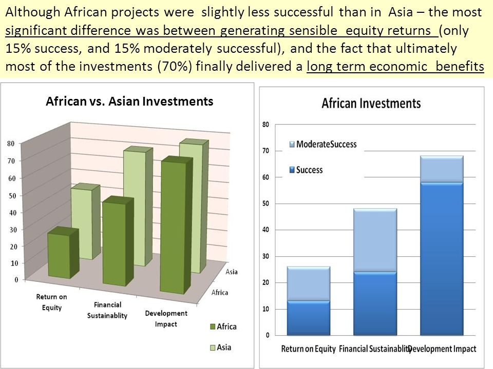 Although African projects were slightly less successful than in Asia – the most significant difference was between generating sensible equity returns (only 15% success, and 15% moderately successful), and the fact that ultimately most of the investments (70%) finally delivered a long term economic benefits African vs.