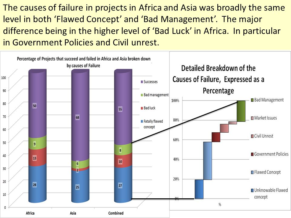 The causes of failure in projects in Africa and Asia was broadly the same level in both 'Flawed Concept' and 'Bad Management'.