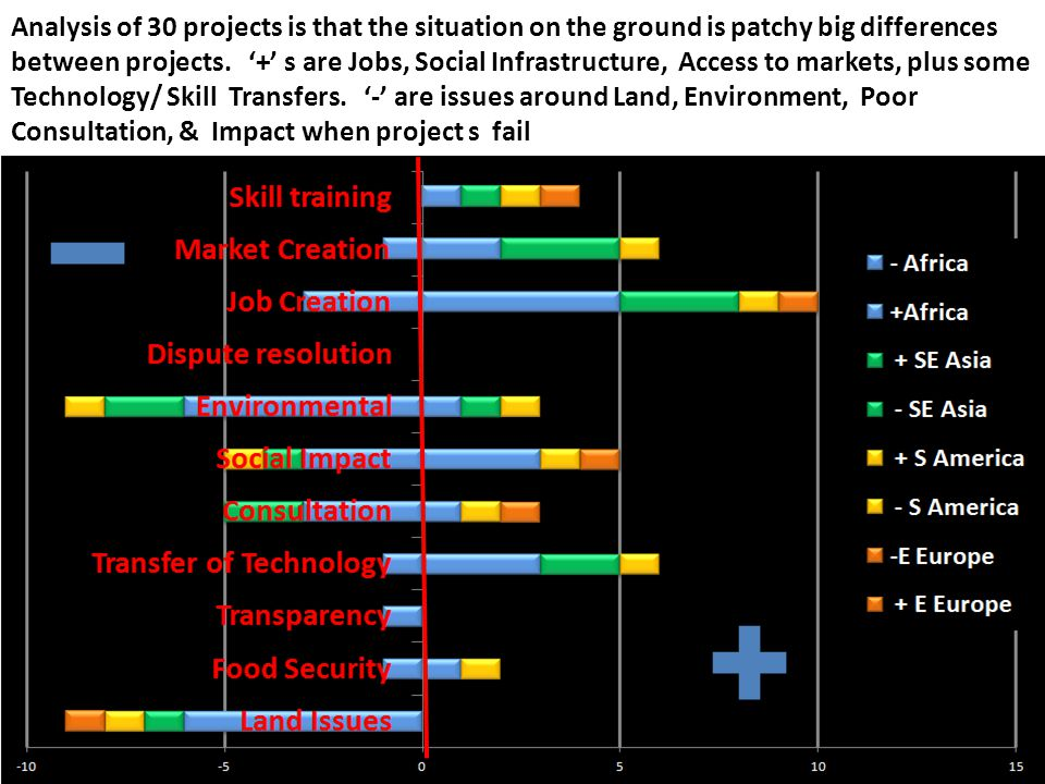 Analysis of 30 projects is that the situation on the ground is patchy big differences between projects.