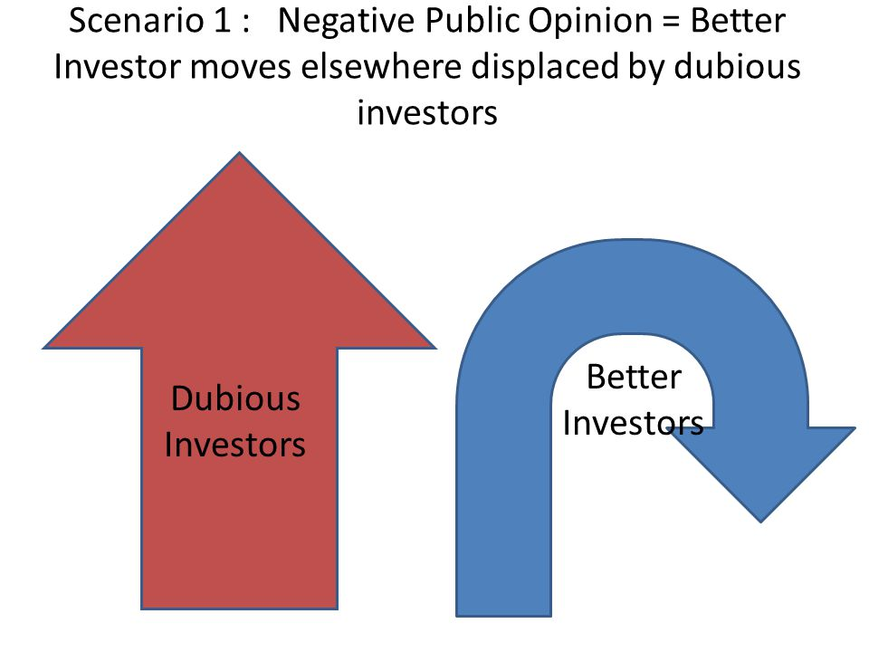 Scenario 1 : Negative Public Opinion = Better Investor moves elsewhere displaced by dubious investors Better Investors Dubious Investors